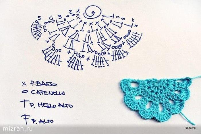 Monedero en Crochet – Paso a paso y Patrón – Comando Craft